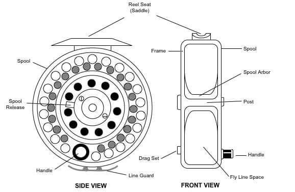 Construction of a fly reel