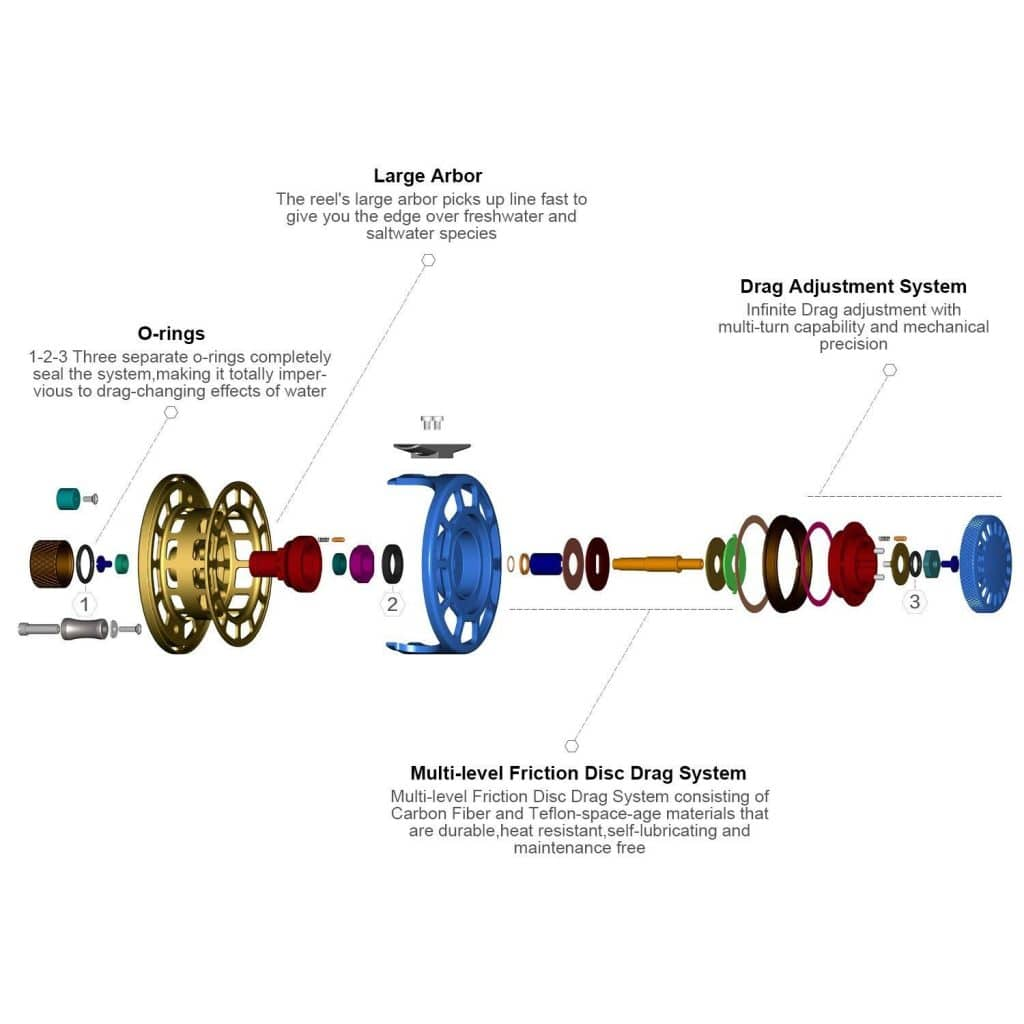 how does a fly reel drag work